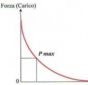 curva di hill