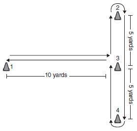 T drill. Esempio di esercitazione per l'agilità eseguibile con o senza palla.