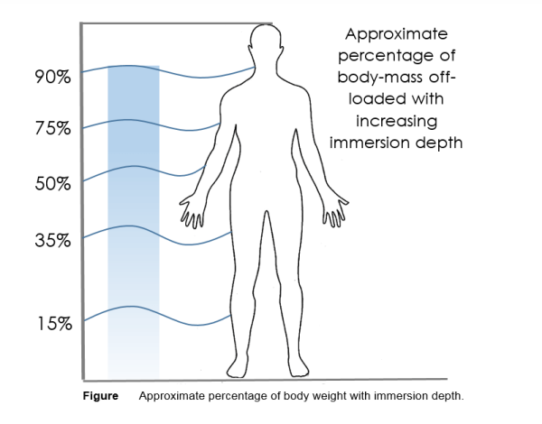 Figure-1-Approximate-percentage-of-body-weight-with-immersion-depth-Science-for-Sport
