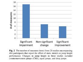Behm D. G. et al. (2011)